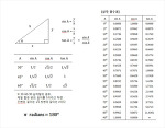 파이썬으로 삼각함수표 만들기