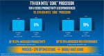 인텔, 7세대 코어 프로세서 (카비레이크) 정식발표