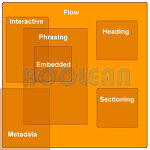 2. HTML5  Contents Model 설명