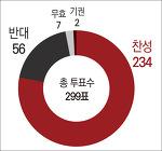 박근혜 대통령 탄핵안 국회 통과 소식 (2016.12.9)