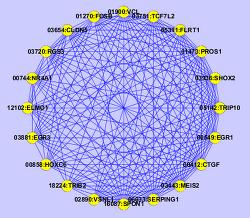 dense subgraph 찾기 구현 (MCODE)