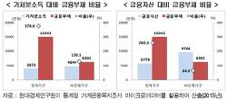 한국은 이미 잃어버린 20년에 접어들었다