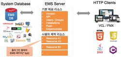 [RAD서버] EMS 패키지 프로젝트 시작하기