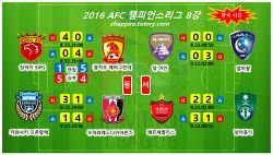 2017 AFC챔피언스리그 8강 결과,대진,일정