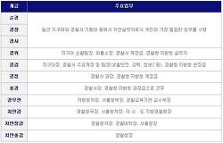 tvn 주말드라마 라이브-경찰계급 직업경찰관 업무