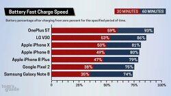 원플러스5T 아이폰8 아이폰X LG V30 보다 빠른 충전시간 제공 갤럭시노트8 최하위