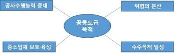 공동도급 / 조인트 벤처(Joint Venture)