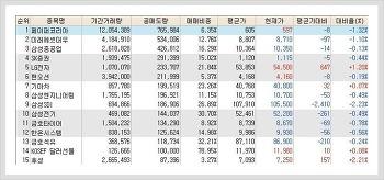 코스피, 코스닥 공매도(공매도량) 순위 (1월 19일)