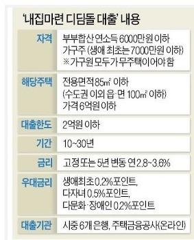 2018 디딤돌대출 지원자격과 신청서류 방법, 금리는?
