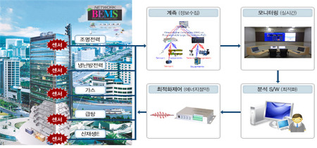 BEMS KS 제정 !  세계 최초로 산업 표준화 !