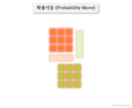 동글(Dongul) - 멀티박스: 확률이동 (중요)