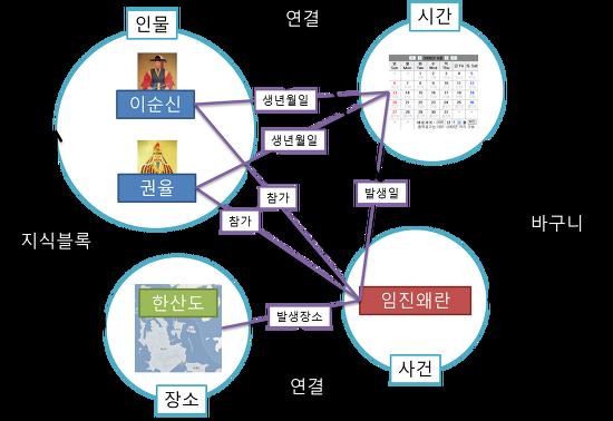 지식블럭(지식조각모음) 구상 - 인문학 데이터의 시각화 방안 모색