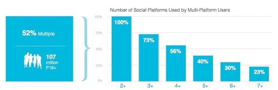 사람들은 SNS(소셜네트워크서비스)별로 어떤 주제로 활용하고 있을까?