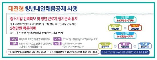 2018 대전형 청년내일채움공제 신청방법은?