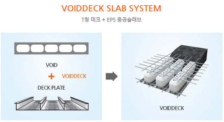 T형 데크플레이트와 발포폴리스틸렌 경량중공..