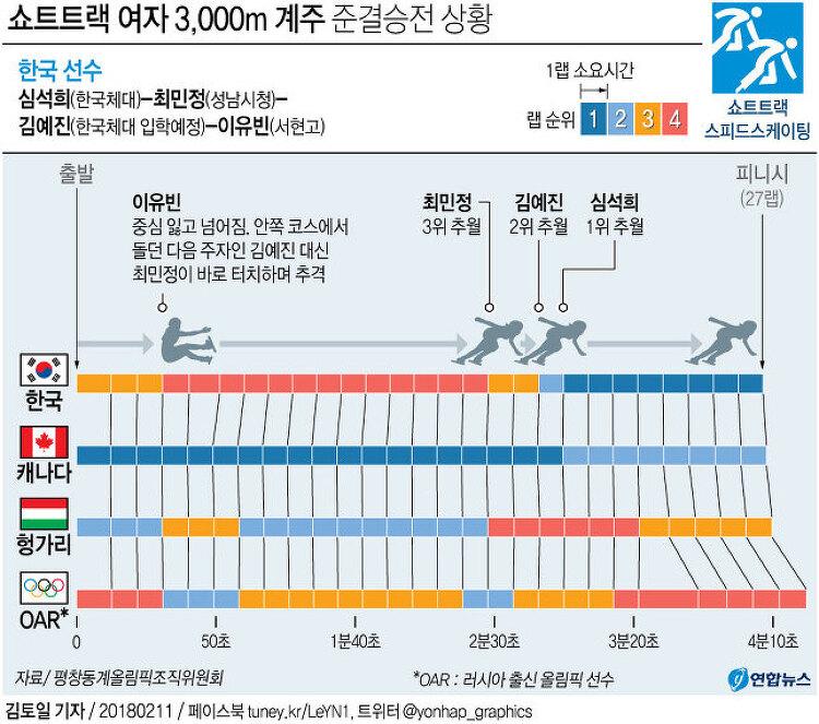 2018년 평창월드컵 명장면 - 쇼트트랙 여자 3,000m 계주 준결승전 상황