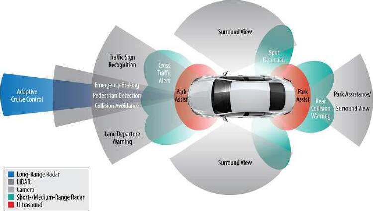 ADAS: The Circle of Safety