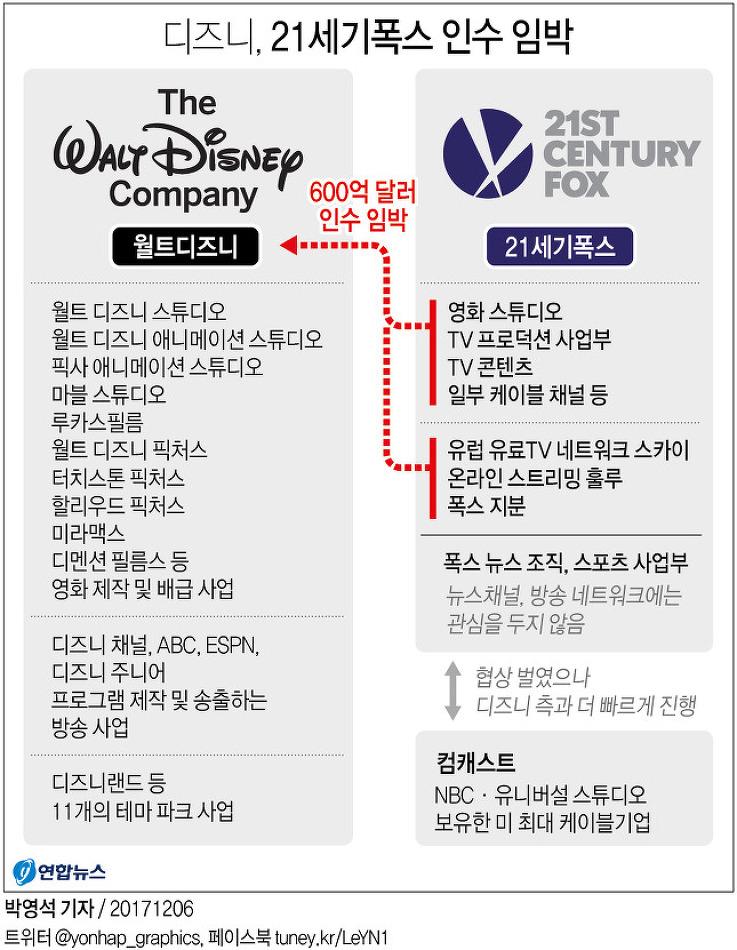 디즈니, 21세기 폭스 인수 임박