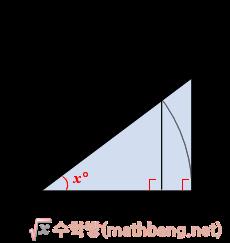 예각의 삼각비