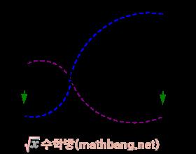 평행선 사이의 선분의 길이의 비 2 증명 1