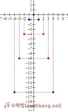 y=-x² 그래프