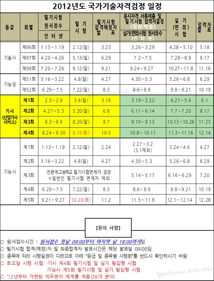 2012년도 한국산업인력공단 국가자격기술검정 시험일정 -돌82넷