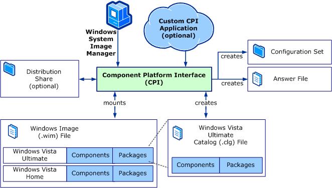 윈도 SIM이 동작하는 방식을 보여주는 그림 (저작권은 마이크로소프트에 있습니다.)