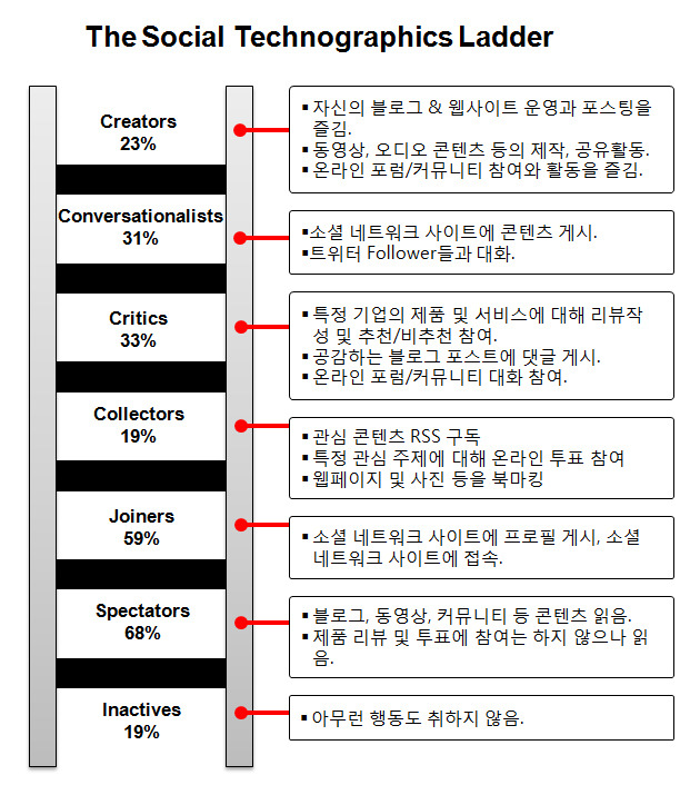 The Social Technograpics Ladder (소셜 미디어 참여 사다리)
