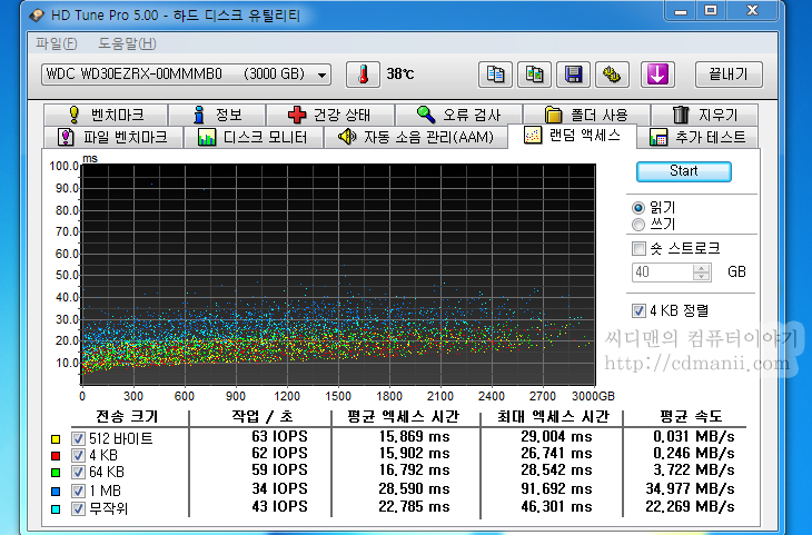 3TB 추천, WD 케비어 그린, WD30EZRX, 추천, 후기, 리뷰, ipc, 까페, Western Digital, 3.0 TB, 테라바이트, IT, 하드디스크, 벤치마크, WD 그린 소음, WD30EZRX 소음, 소음 테스트, 조용한 하드디스크,3TB 추천 WD 케비어 그린 WD30EZRX 후기  하드디스크 작은 용량의것 여러개보다는 큰것 하나가 관리하기는 더 편하죠. 큰용량으로 3TB 추천 하드디스크로 WD 케비어 그린 WD30EZRX를 소개합니다. 히타치에는 4TB도 나와있는 상태이긴 하나, 가격이 아직은 고가이긴 하죠. 2TB 그리고 3TB가 지금은 가격대가 용량에 비해서 적당한 편인데요.  이 제품을 제가 추천하는 이유는 5400RPM이라는 점 입니다. 그리고 WD에서 예전부터 적용해오기 시작한 파킹이 되었을 때 해더가 밖으로 나가서 고정이 되는 타입입니다. 속도는 좀 느리지만 그만큼 좀 더 안정적인 동작이 가능하죠. 좀 전에 사놓고 이런 이야기는 하는게 아니라 3TB를 사용한지 저는 조금 된 상태입니다. 이미 데이터를 많이 넣고 보관중이고 계속 사용중인데 지금까지 한번도 문제가 없었네요.  제 경우에는 실제로 3TB 하드디스크를 쓰면서도 만약 하드디스크와 데이터 어느것이 중요하냐고 묻는다면 저는 데이터가 훨씬 중요합니다. 여러곳을 다니면서 찍어두었던 데이터들이 그대로 다 들어가 있기 때문이죠. 물론 데이터 백업은 여러장치에 해놓는게 안전합니다.