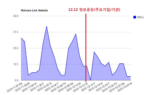 12월 2주차 한국 인터넷 위협 분석 브리핑 간략