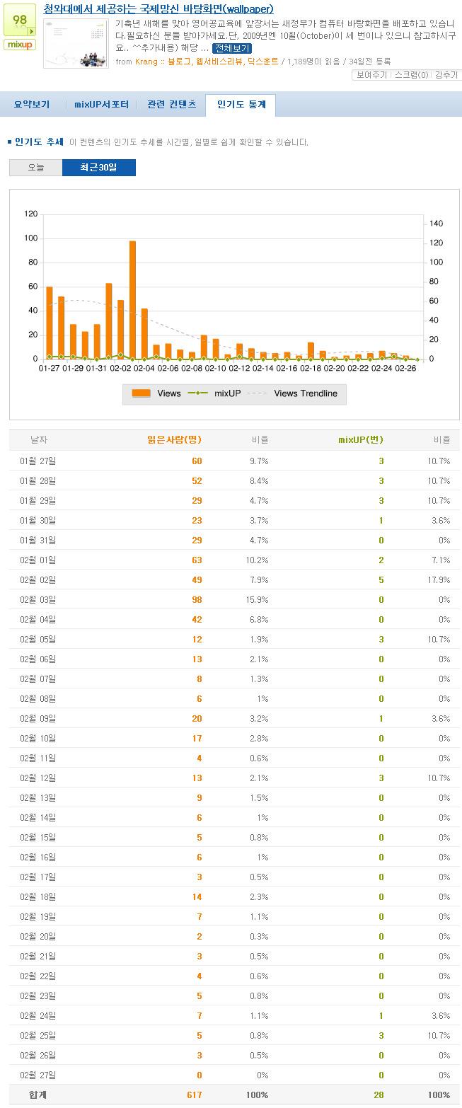 청와대에서 제공하는 국제망신 바탕화면(wallpaper)의 믹시 통계
