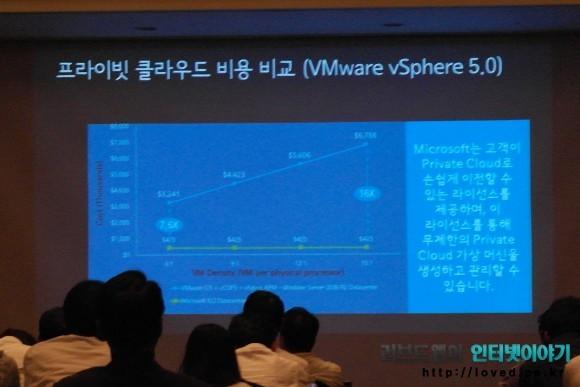 윈도우 서버 2012 프라이빗 클라우드 비용 비교