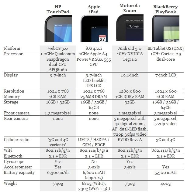 hp webOS touchpad(hp 태블릿 터치패드)