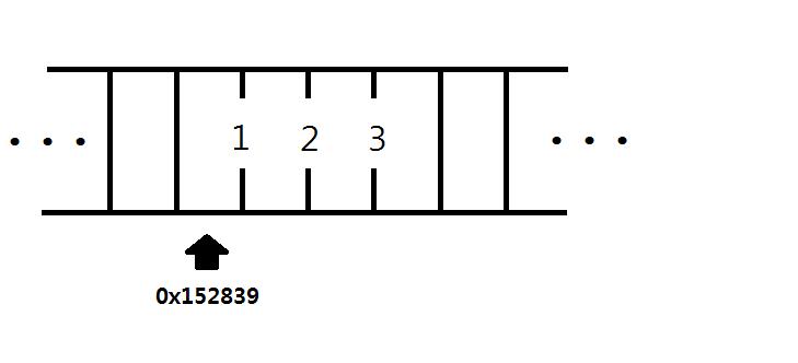 메모리에 123 이란 수가 있고 이 수는 메모리에 0x152839 (앞에 0x 는 이 수가 16 진수로 표시되었다는 것을 의미해요) 에 위치