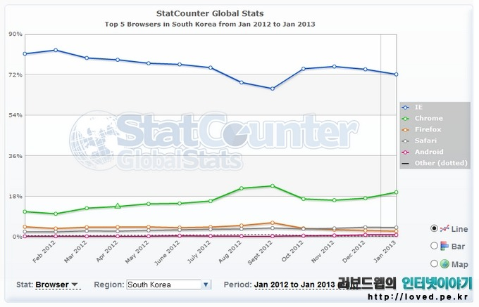 인터넷 익스플로러 사용자 수, 브라우저 사용자, 크롬, 파이어폭스
