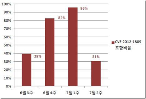 7월 2주차 한국 인터넷 위협 브리핑 ( 공격 전략의 변화)