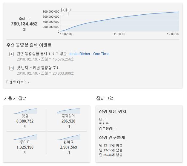 저스틴 비버의 베이비 현재 유튜브 조회수 1위로 7억8천만뷰 기간