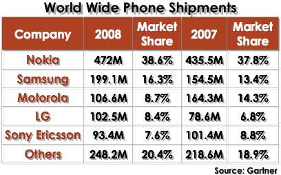Joe Wilcox님의 기사 iPhone's Mobile Market Share Is Tiny @ 2009/03/09 18:00에서 통계 사진 발췌