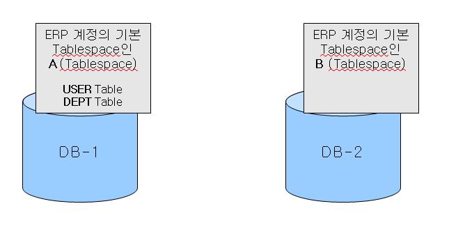 두 DB에 생성된 Tablespace 현황