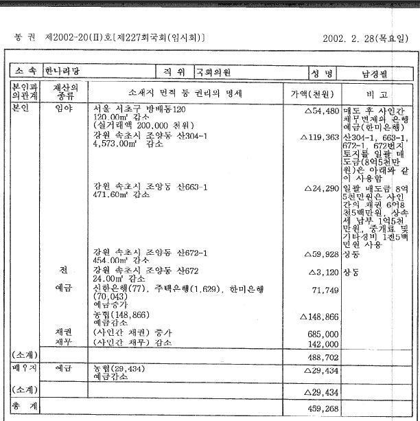 남경필 재산신고 2002년