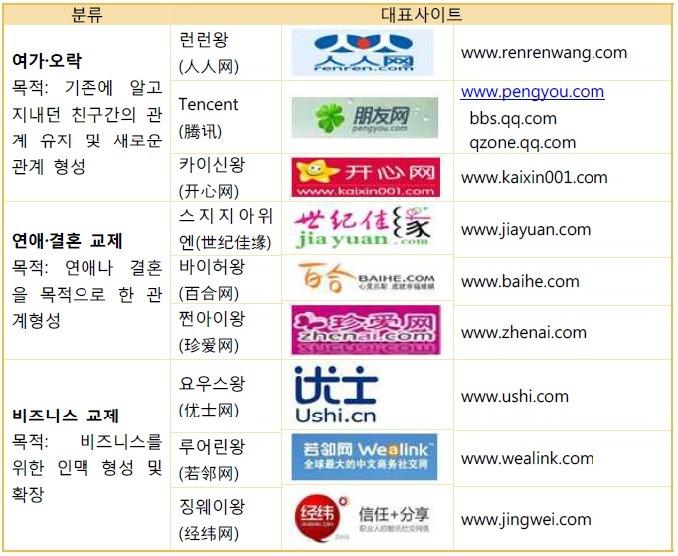 중국 SNS TOP 10