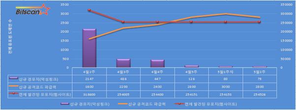 [빛스캔]한국 인터넷 위협(요약)-5월2주차 (줌 파밍)