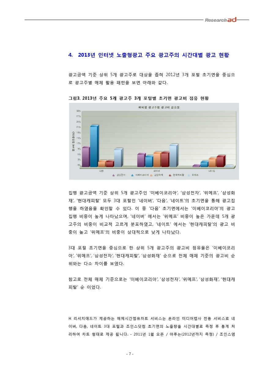 2013년 인터넷 노출형광고 주요 광고주의 시간대별 광고 현황