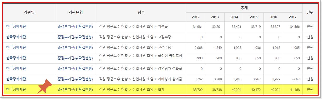 한국장학재단 신입사원 초임