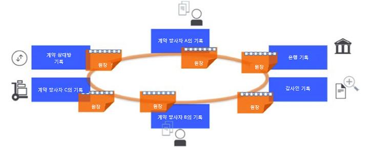 블록체인 인프라, 고찰, IBM LinuxONE, 역할,IT,IT 인터넷,금융에서 큰 변화가 일어나고 있는데요. 분산 장부라고 할 수 있는 블록체인 덕분입니다. 블록체인 인프라에 대한 고찰을 해보며, IBM LinuxONE의 역할에 대해서도 살펴보려고 합니다. 비트코인이 화두가 되었던 점이 분산해서 정보를 기록하고 그 기록은 누구나 열람은 가능하지만 해킹이나 변조가 불가능해서 였습니다. 이 신뢰도 때문에 가능했던 것이죠. 블록체인 인프라 구축을 많은 금융기관들이 도입을 하고 있는데요. 블록체인이 가져올 변화가 너무 커서 대응을 서두르려는 움직임으로 봐야 합니다.