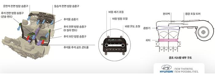 EQ900 공조 시스템
