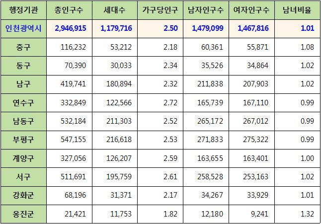인천광역시 주민등록 인구통계 현황 (2017년 6월 기준)