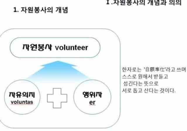 (자원봉사론)청소년자원봉사활동_자원봉사의개념