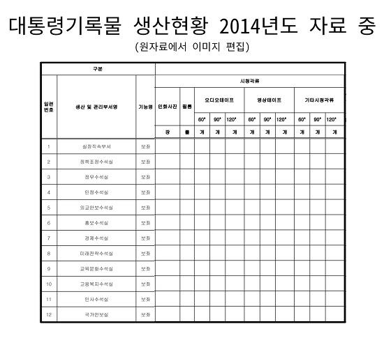 대통령기록물 생산현황 2014년도 자료 중 시청각류 부분, 대통령기록물이 전무하다.
