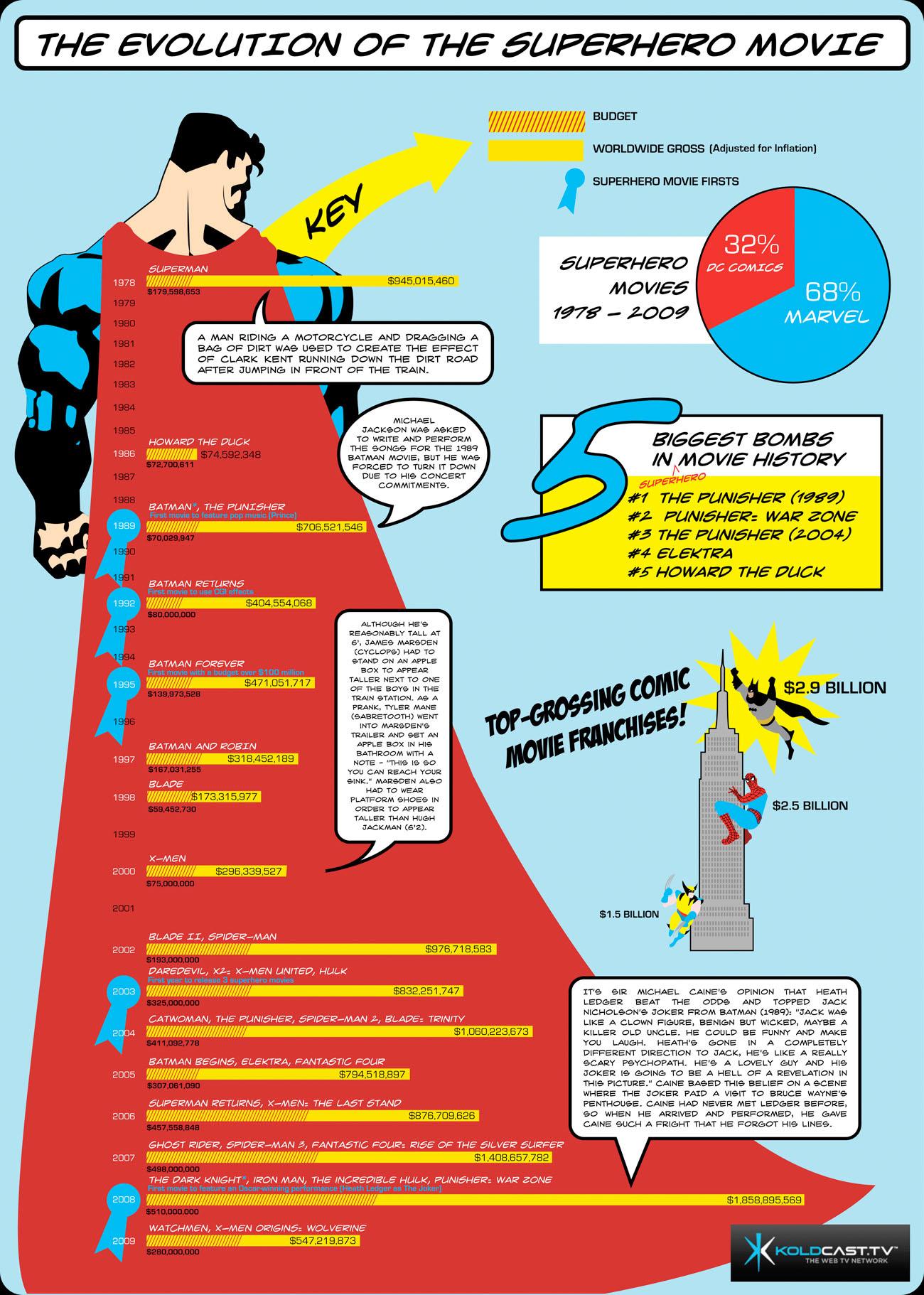 1978년부터 2009년까지 슈퍼 히어로 영화들의 흥행을 살펴보니 인포그래픽 By Koldcasttv